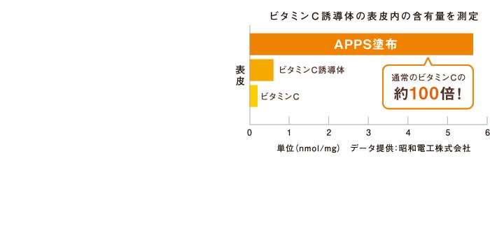 ビタミンC誘導体の表皮内の含有量を測定